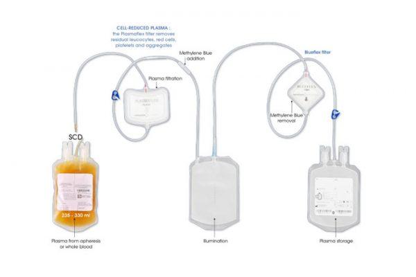 Theraflex sistema c/filtro plasma